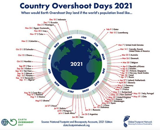 Country-Overshoot-Days